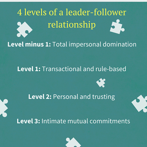 Levels of a leader-follower relationship (2)